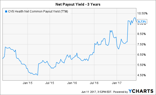 CVS Net Common Payout Yield (<a href=