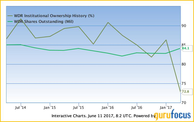 Waddell & Reed Financial, Inc. (NYSE:WDR) Quarterly EPS Analysis