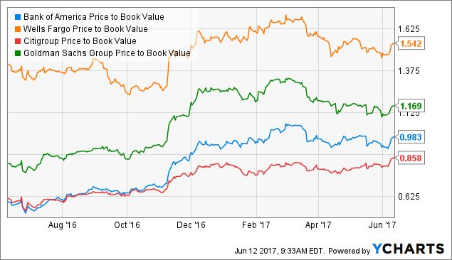 How Does Bank of America Corporation (BAC) Stack Up Right Now?