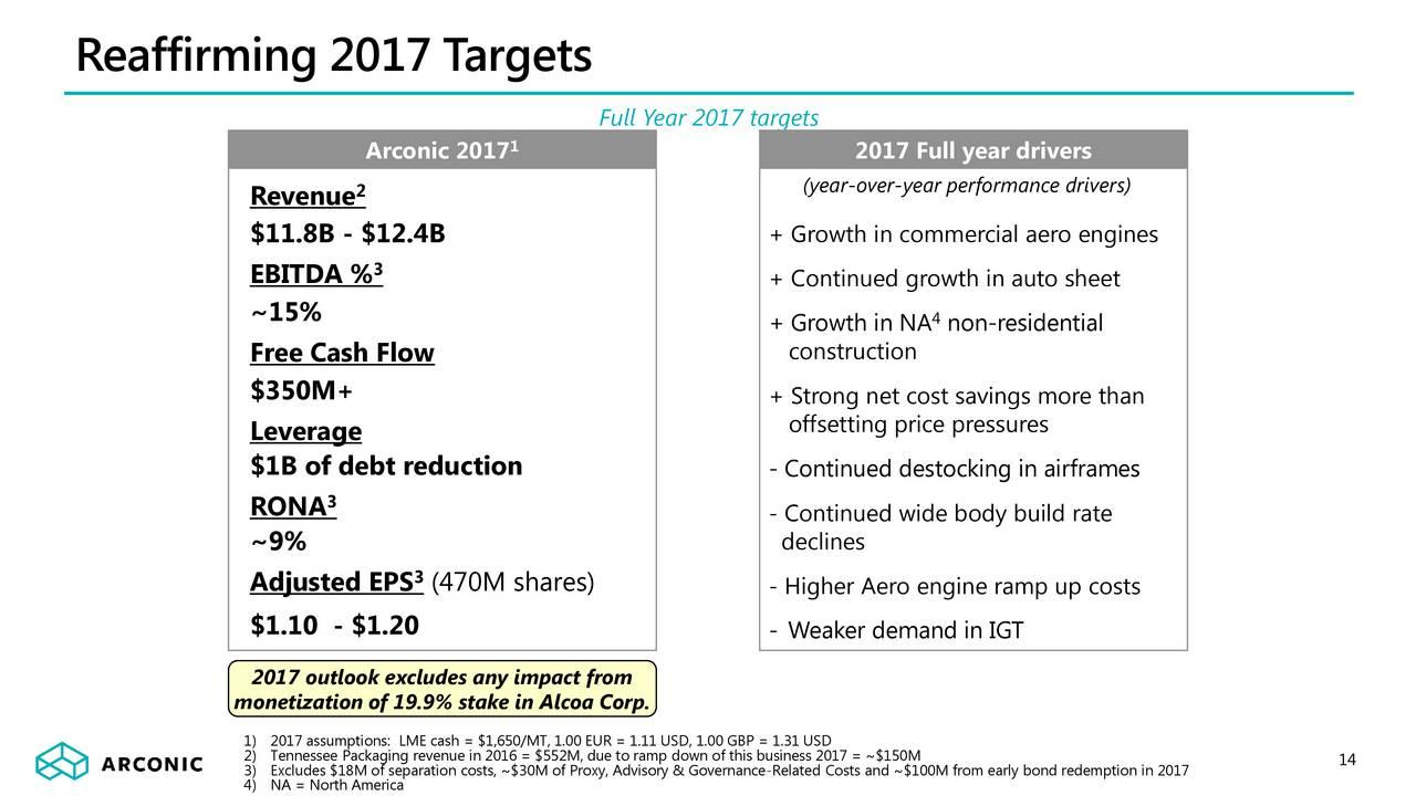 Arconic: The Growth Part Of Alcoa Is On A Roll - Arconic Inc