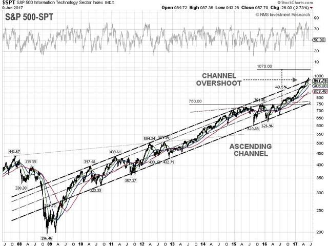 S&P 500 Information Technology