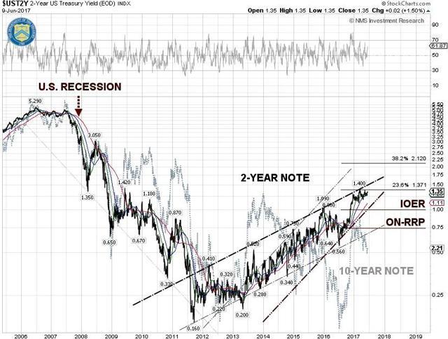 Yield of U.S. 2-Year Treasury Note