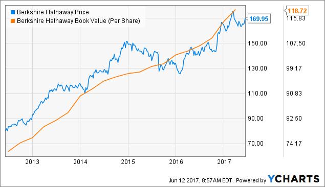 Do What Buffett Would Do Berkshire Hathaway B Nysebrkb