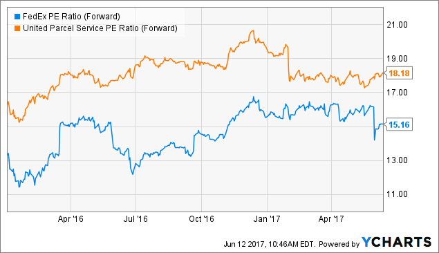 Latest Stocks: FedEx Co. (FDX) Rating Increased to Buy at ValuEngine