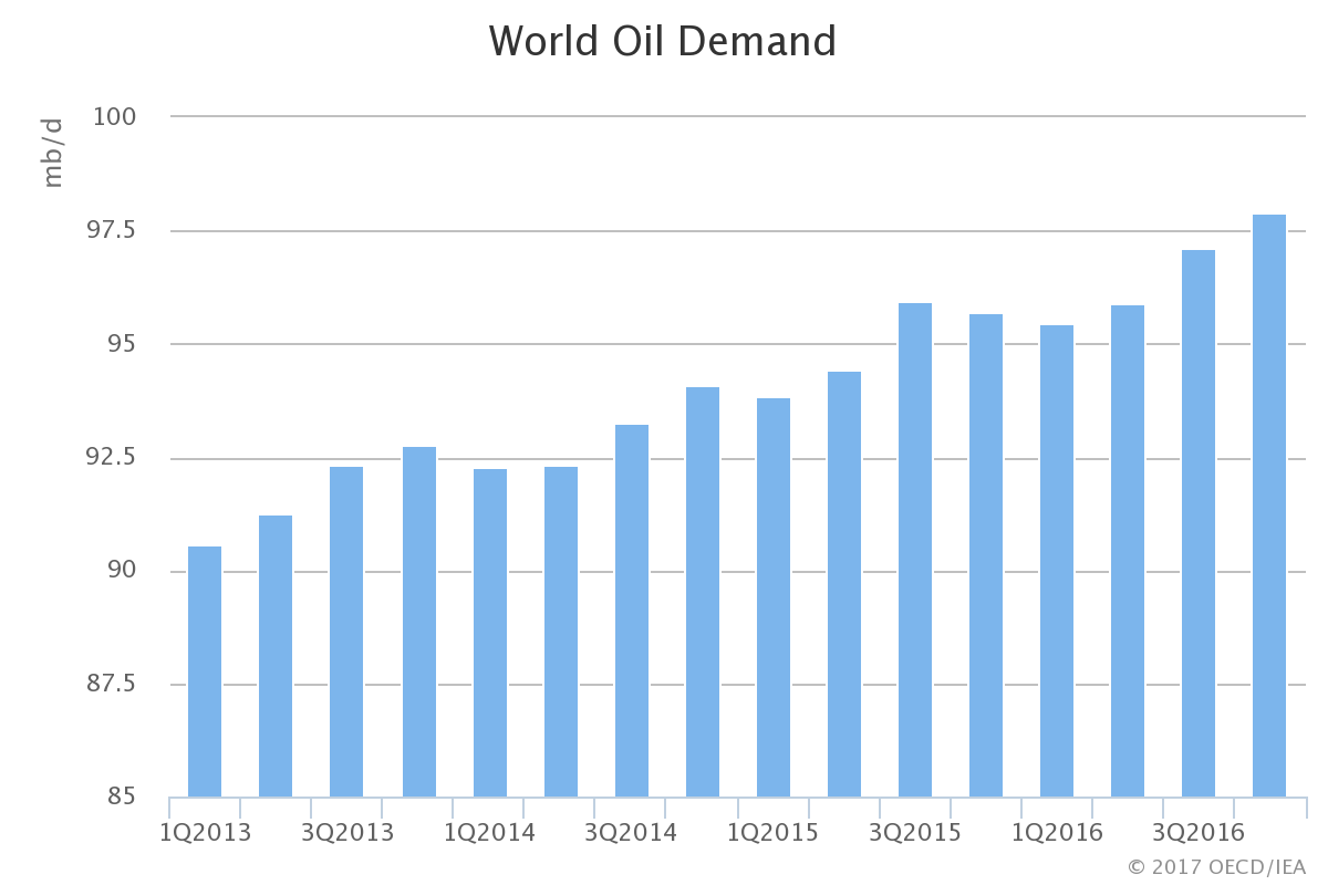 what influences the demand and supply of oil Last week the imf's rabah arezki and olivier blanchard produced a very useful assessment of the role of supply and demand in the recent oil price decline they note for example that the iea's current estimate of world oil demand growth for 2014:q3 is 800,000 barrels/day below what the organization had.