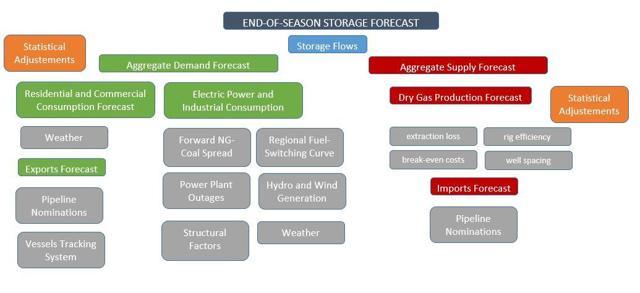 Very Long-Term Storage Forecasting Model