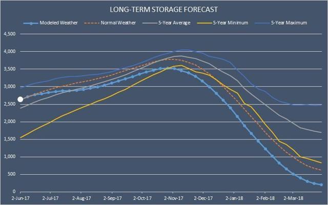 Long-Term Storage Forecast