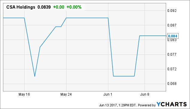 CSAX Chart