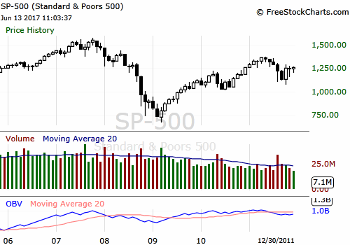 SP500 monthly chart.png
