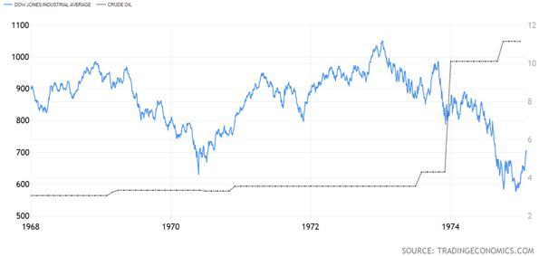 Dow Jones Industrial Average versus Crude Oil Chart