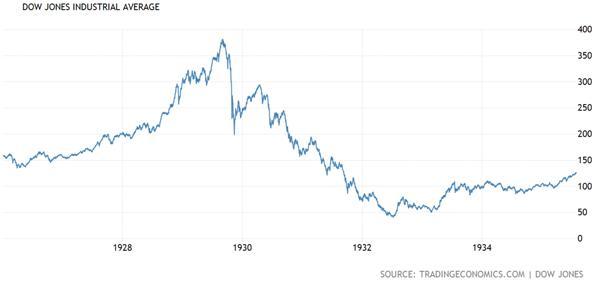 Dow Jones Industrial Average from 1926 - 1936 Chart