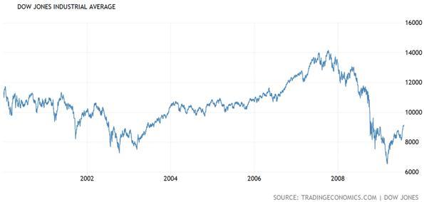 Dow Jones Industrial Average from 2000 - 2010 Chart