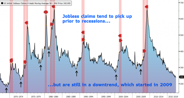 jobless claims recession