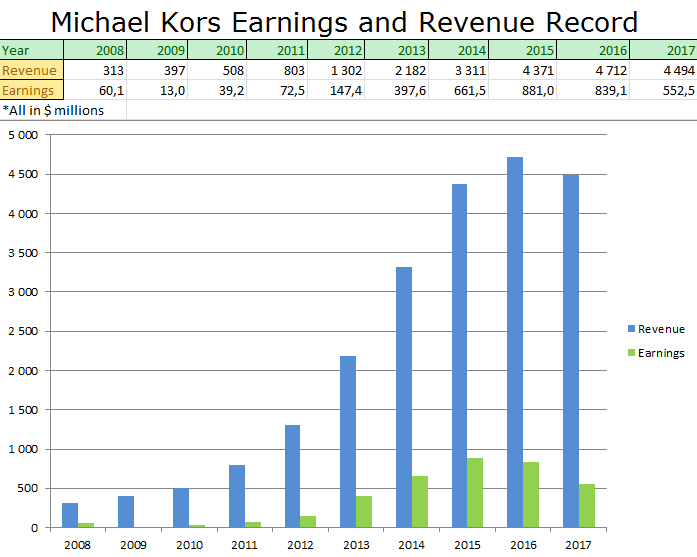 f4ecba068f23 michael kors earnings and revenue record