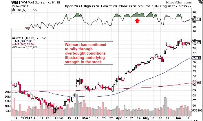 Wal-Mart Stores, Inc. (WMT) Earns