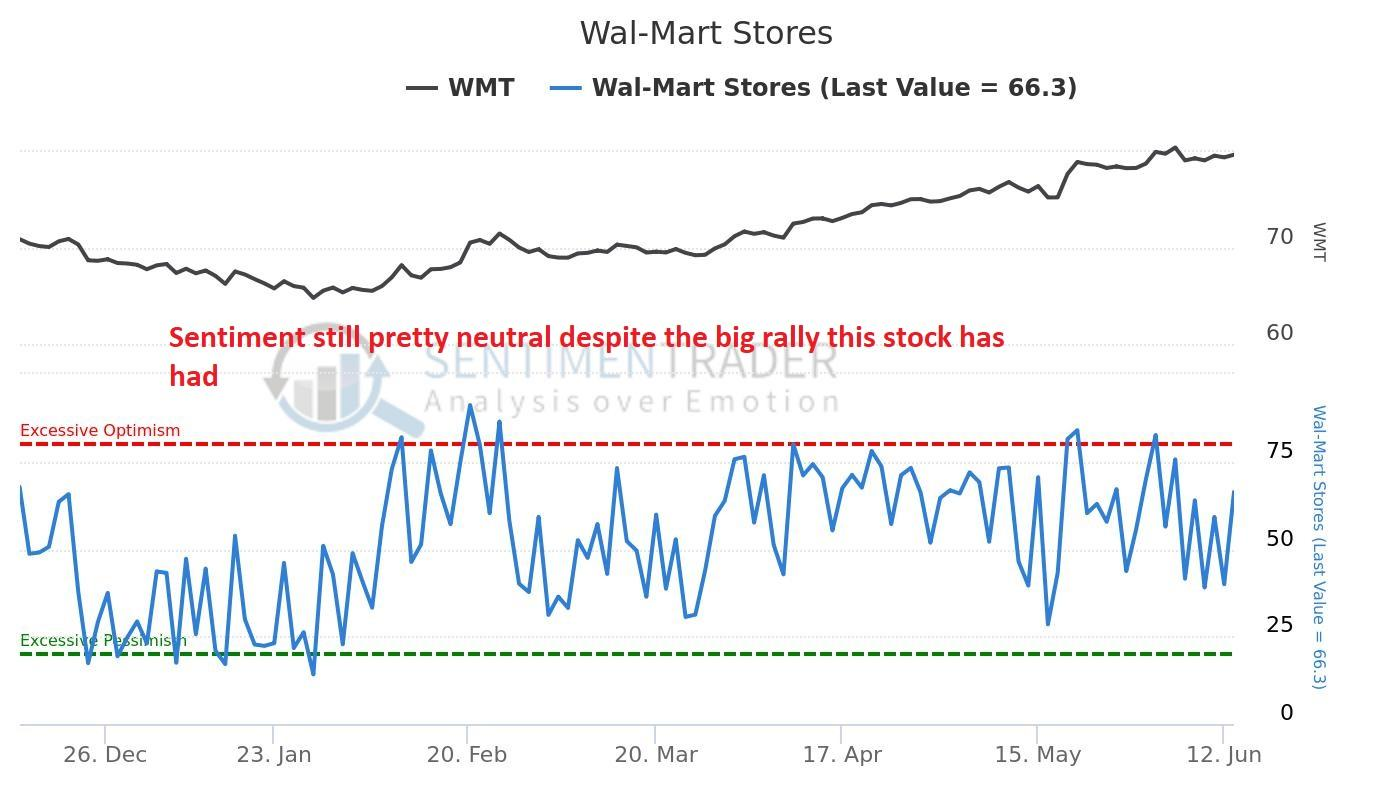 Wal-Mart Stores, Inc. (WMT) Now Covered by Gordon Haskett