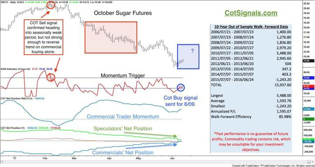 sugar futures with cot and seasonal analysis