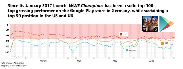 Face Or Heel? The Prospects For Glu Mobile's New WWE Game - Glu
