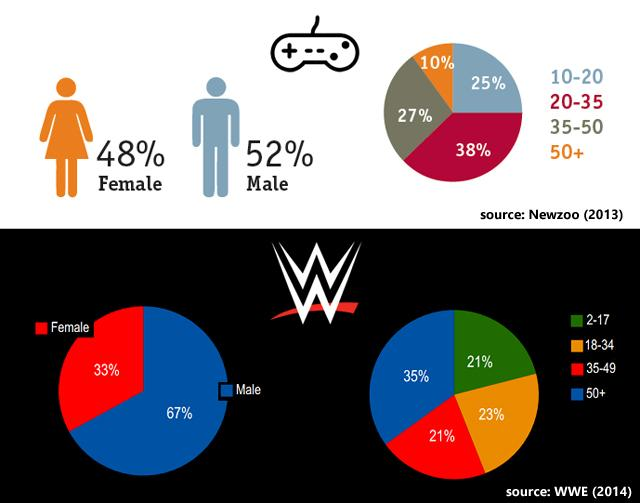 Face Or Heel? The Prospects For Glu Mobile's New WWE Game