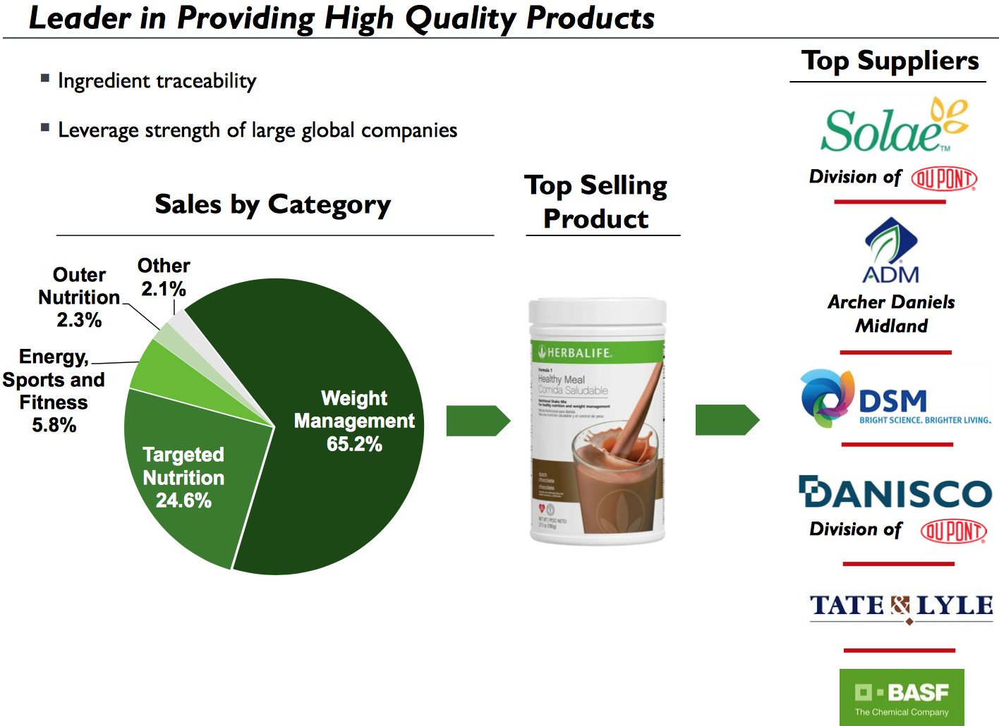 Herbalife: Profiting From The Obesity Pandemic (NYSE:HLF ...