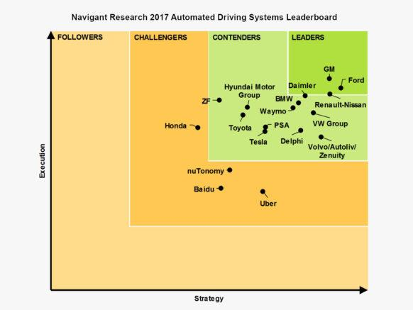 List Driverless Car Technology Stock Companies