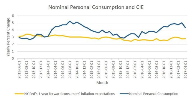 Personal consumption is independent of what consumers expect inflation to be.