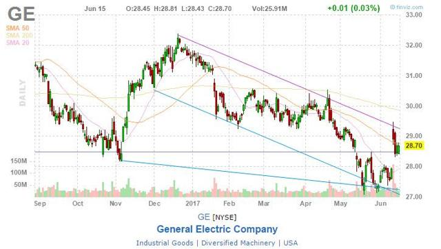 GE Healthcare's Flannery named CEO of General Electric; Immelt to retire