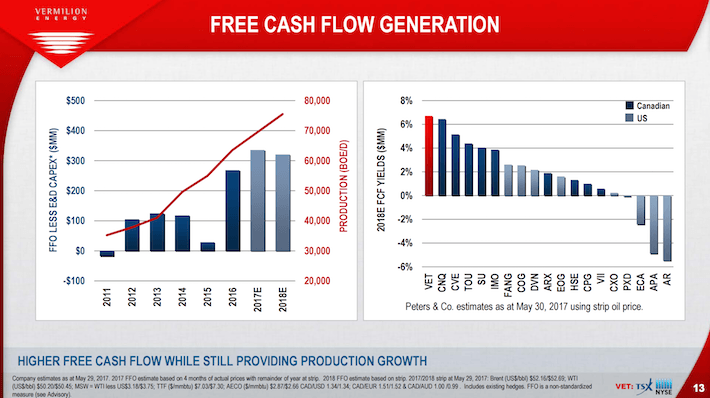 construction of free cash flows