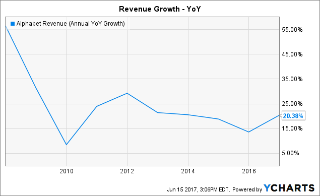 GOOGL Revenue (Annual YoY Growth) Chart