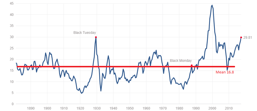 Why Stock Market Valuations Have