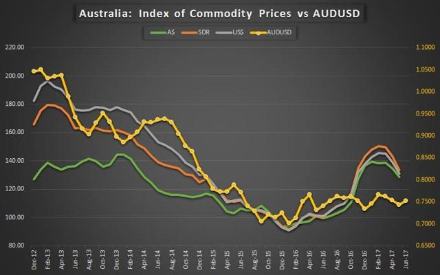 Index of Commodity Prices