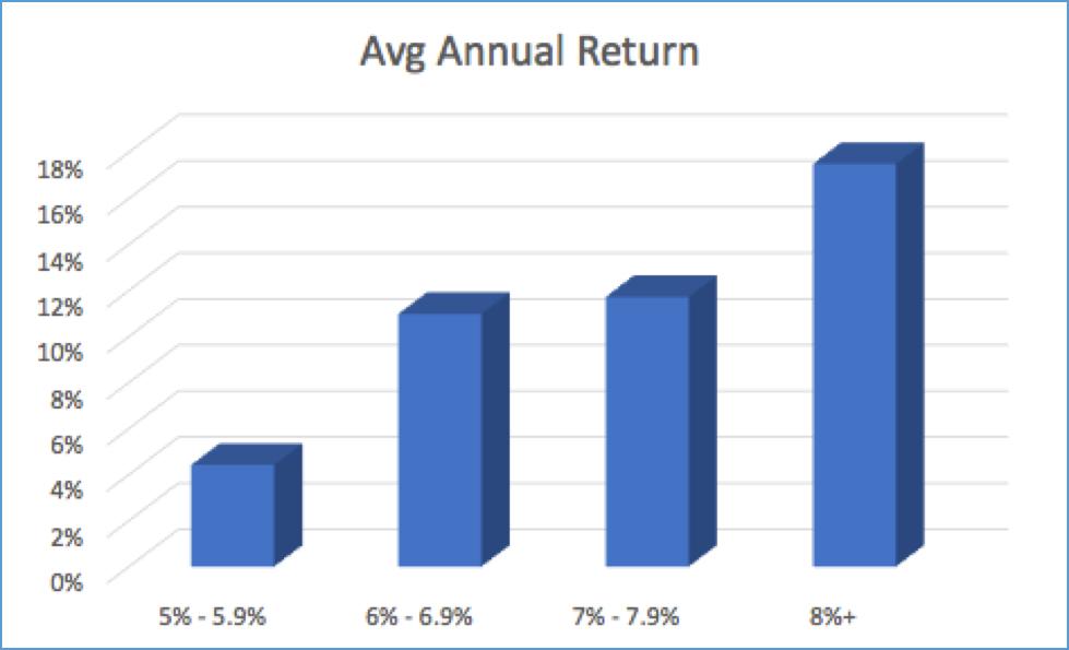 omega healthcare dividend