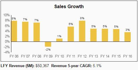SYY Sales Growth