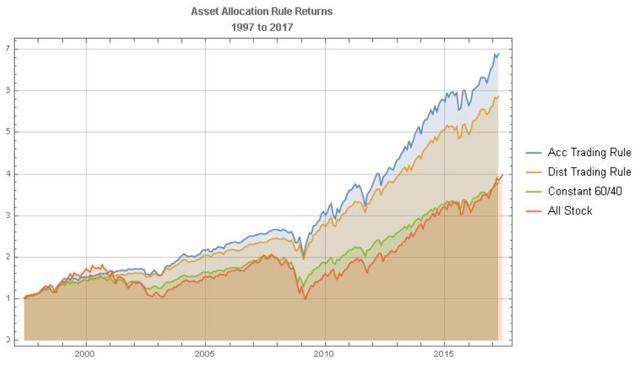 Asset Allocation Rule Cumulative Returns