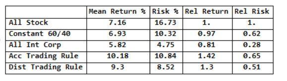 Risk Reward Table