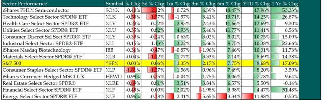 Sector and Year To Date Performance
