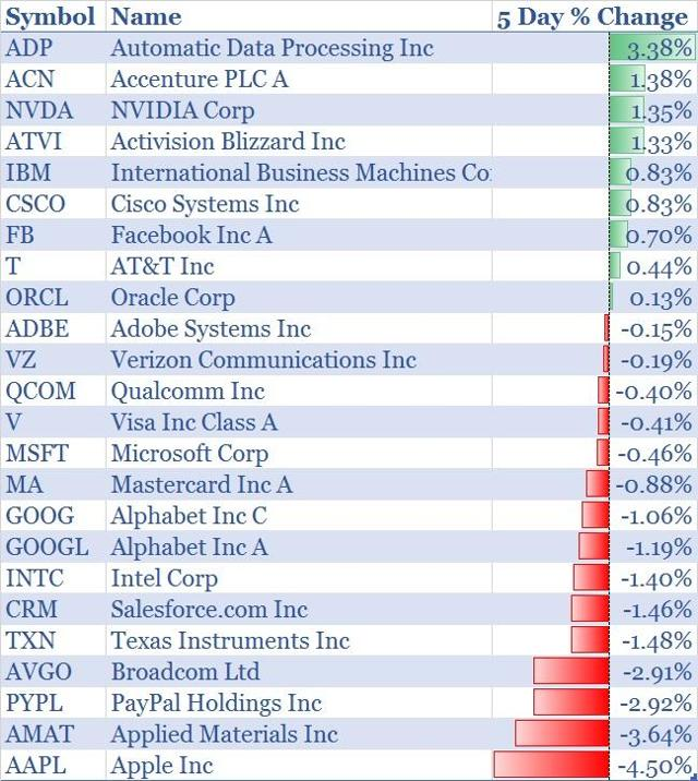 Performance of the Top-25 tech names for the week ending June 16.