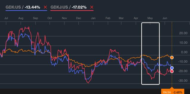The GLD (orange) vs. GDX (blue) & the GDXJ (red)