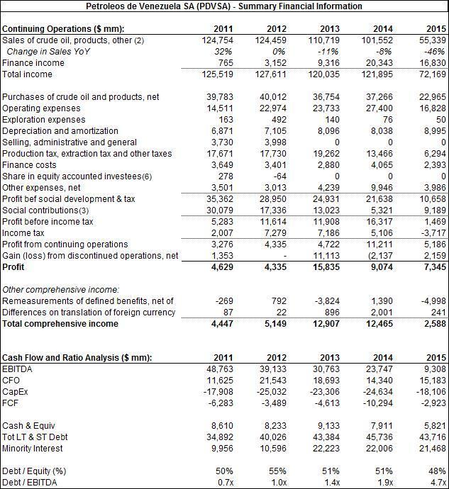 PDVSA Sum Fin Info