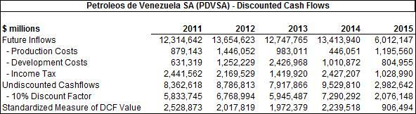 PDVSA DCF Valuation