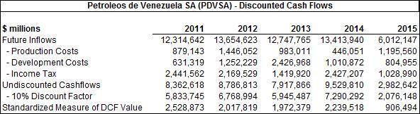 PDVSA DCF Valuation