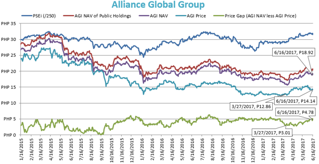 Alliance Global Group Stock Price