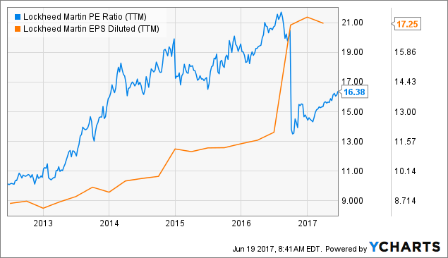 The Lockheed Martin Corporation (LMT) Raised to Buy at BidaskClub