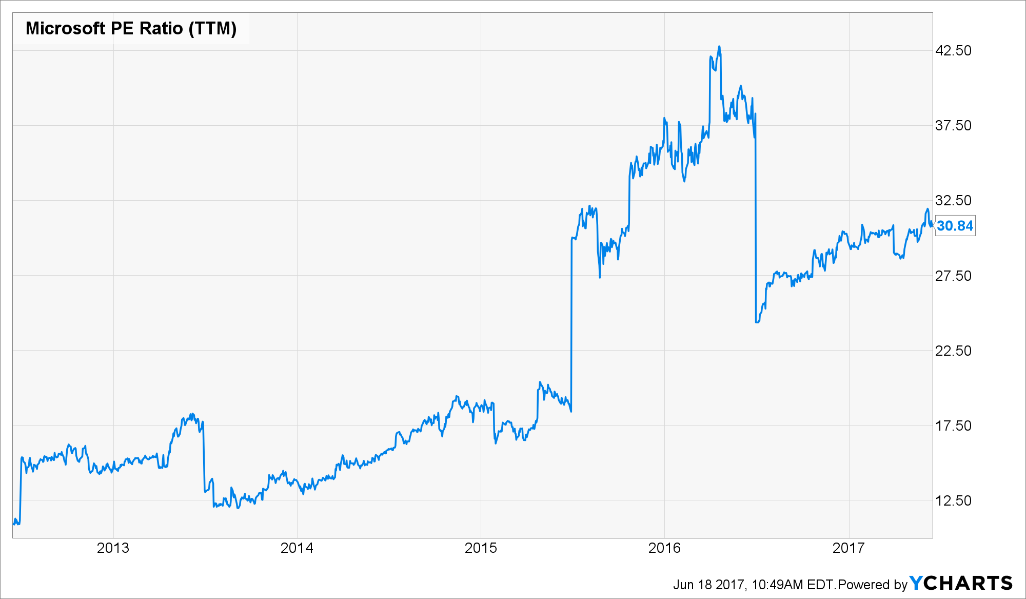 Msft Stock Quote Microsoft A Great Company But An Overvalued Stock  Microsoft