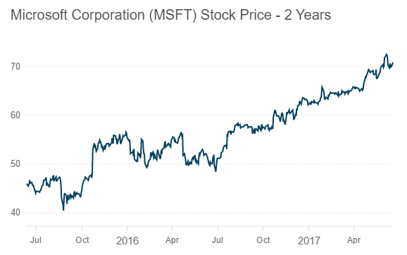 microsoft  a great company but an overvalued stock