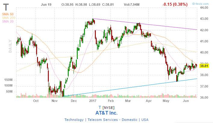 AT&T: Best Stock To Buy For The Next 5 Years - AT&T Inc