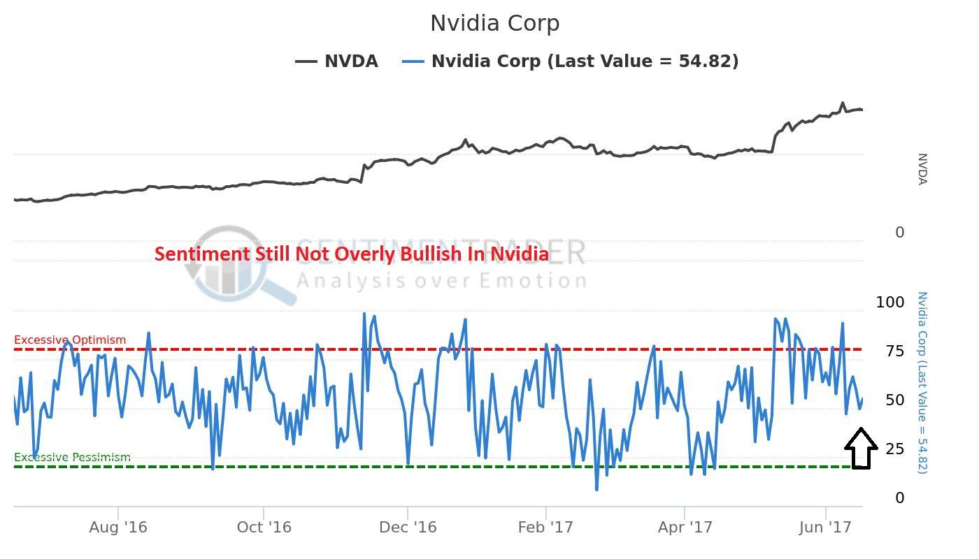 NVIDIA Corporation (NVDA) Receives Media Sentiment Rating of 0.24