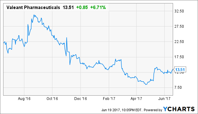 Valeant Pharmaceuticals Intl Inc (NYSE:VRX), Chipotle Mexican Grill, Inc. (NYSE:CMG)