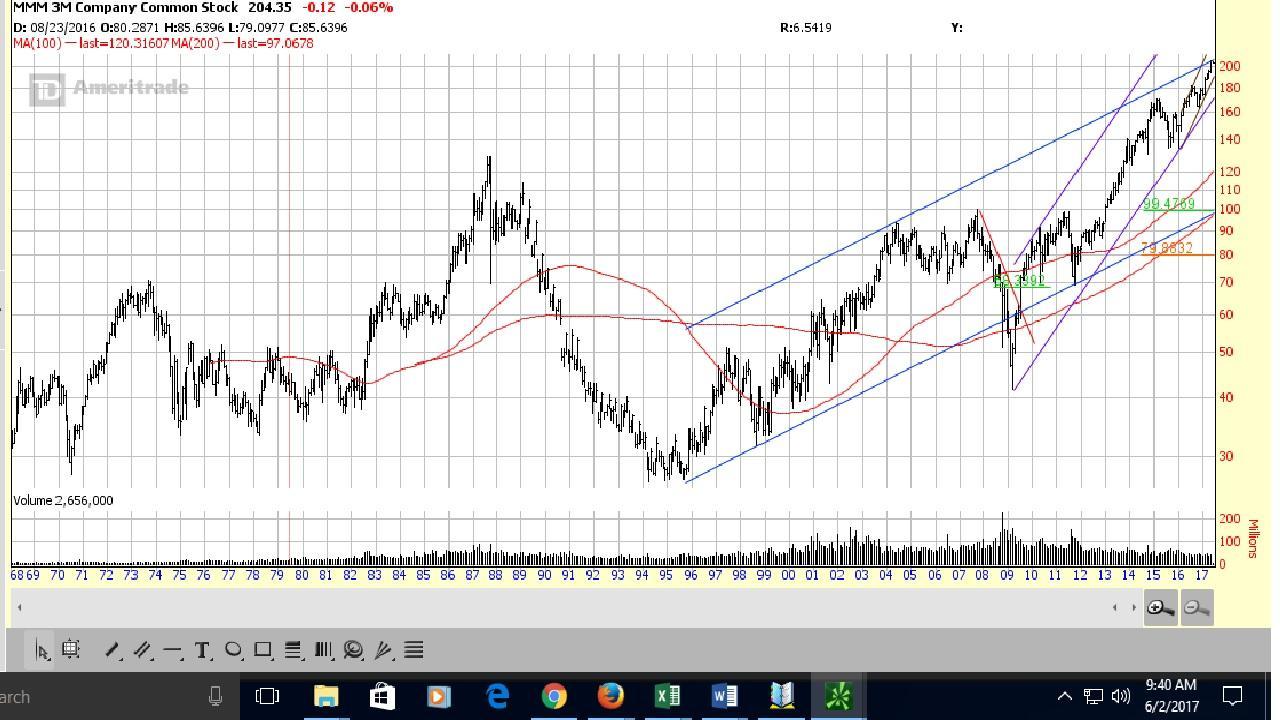 Mmm Stock Quote 3M Time To Take Profits  3M Company Nysemmm  Seeking Alpha