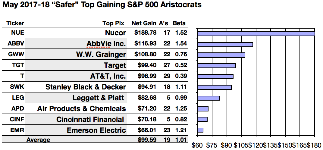 Sp 500 Safer Dividend Aristocrats Look Up To Nucors Net Gains